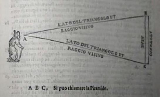 Aberti, Della Pittura, diagram visual pyramid, 1435
